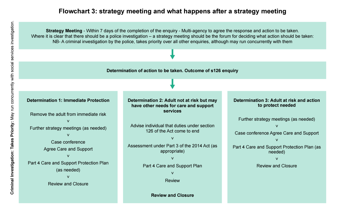 Flowchart showing strategy meeting and what happens after a strategy meeting